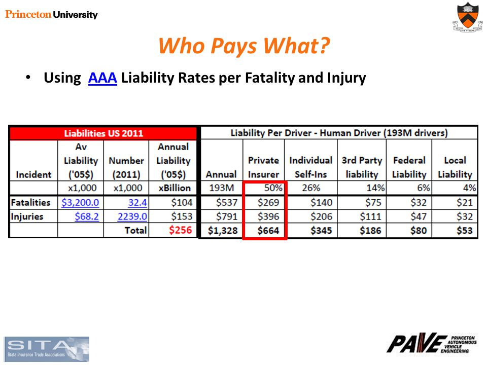 Who Pays What Using AAA Liability Rates per Fatality and InjuryAAA – AAA : AAA