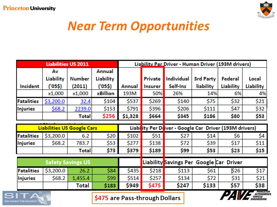 Near Term Opportunities DOT HS 810 767 Pre-Crash Scenario Typology for Crash Avoidance Research $475 are Pass-through Dollars