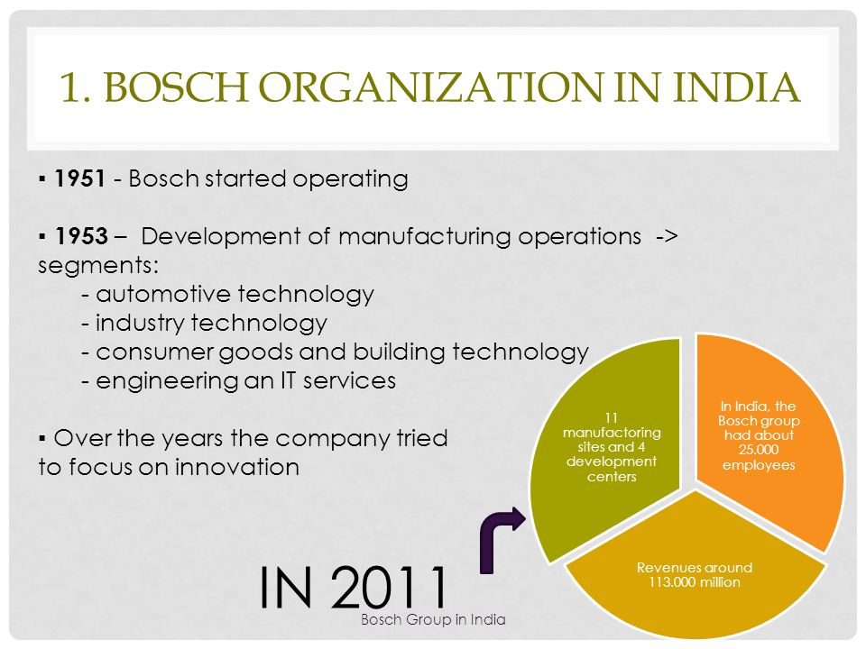 1. BOSCH ORGANIZATION IN INDIA Bosch Group in India ▪ 1951 - Bosch started operating ▪ 1953 – Development of manufacturing operations -> segments: - a