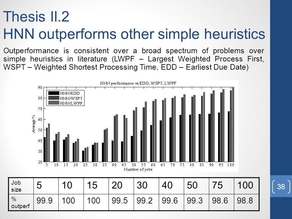 Thesis II.2 HNN outperforms other simple heuristics Outperformance is consistent over a broad spectrum of problems over simple heuristics in literature (LWPF – Largest Weighted Process First, WSPT – Weighted Shortest Processing Time, EDD – Earliest Due Date) Job size 510152030405075100 % outperf 99.9100 99.599.299.699.398.698.8 38