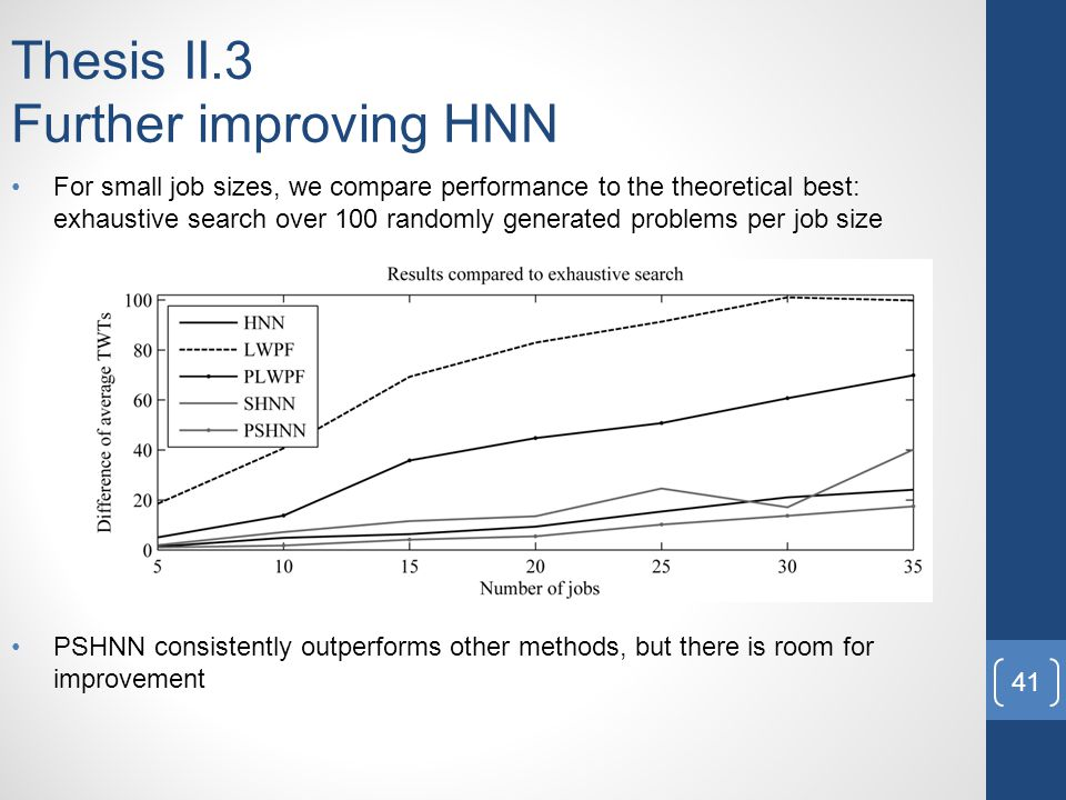 Thesis II.3 Further improving HNN For small job sizes, we compare performance to the theoretical best: exhaustive search over 100 randomly generated problems per job size PSHNN consistently outperforms other methods, but there is room for improvement 41