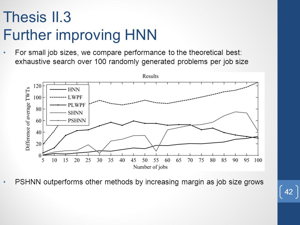 PSHNN outperforms other methods by increasing margin as job size grows Thesis II.3 Further improving HNN For small job sizes, we compare performance to the theoretical best: exhaustive search over 100 randomly generated problems per job size 42