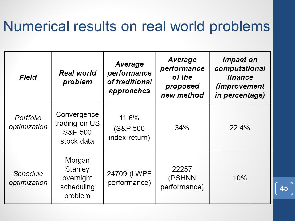 Numerical results on real world problems Field Real world problem Average performance of traditional approaches Average performance of the proposed new method Impact on computational finance (improvement in percentage) Portfolio optimization Convergence trading on US S&P 500 stock data 11.6% (S&P 500 index return) 34%22.4% Schedule optimization Morgan Stanley overnight scheduling problem 24709 (LWPF performance) 22257 (PSHNN performance) 10% 45