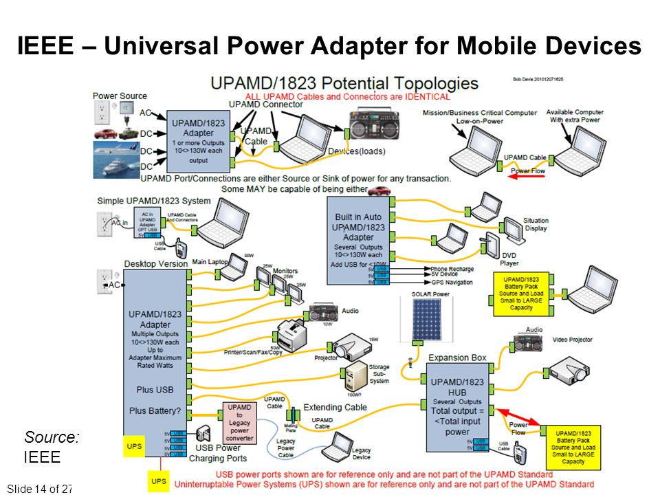 Slide 14 of 27 IEEE – Universal Power Adapter for Mobile Devices Source: IEEE