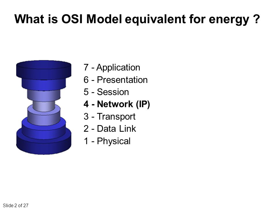 Slide 2 of 27 What is OSI Model equivalent for energy .