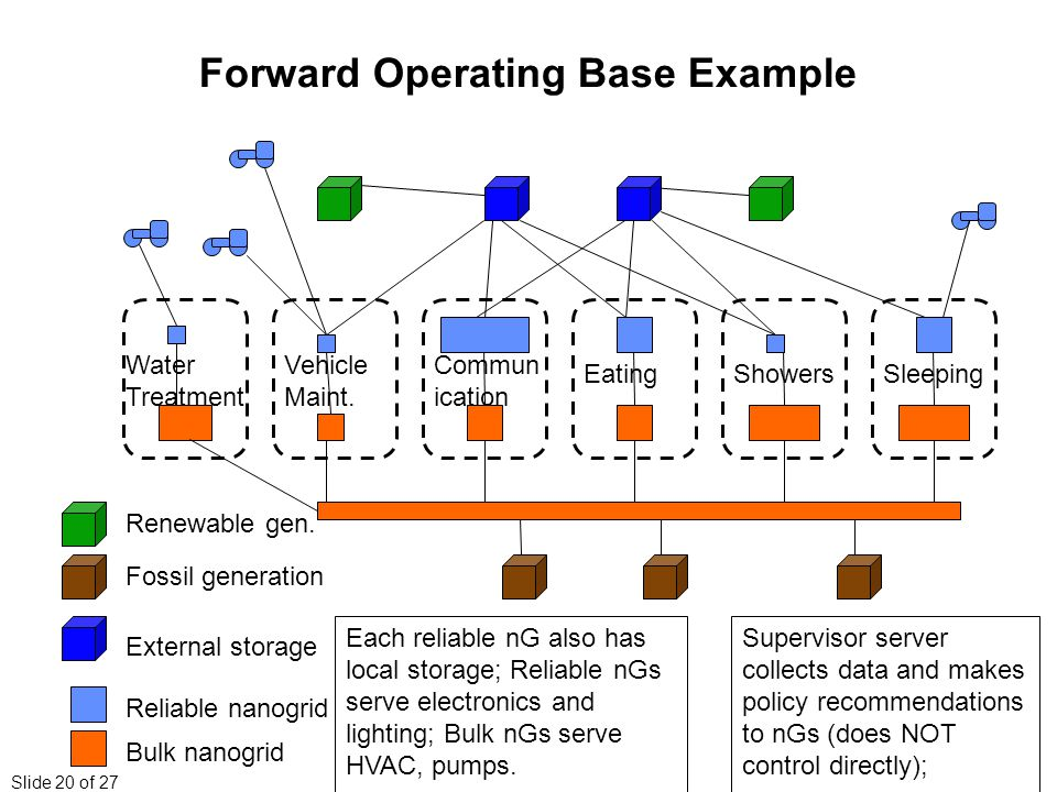 Slide 20 of 27 Forward Operating Base Example Reliable nanogrid Bulk nanogrid SleepingShowersEating Commun ication Vehicle Maint.