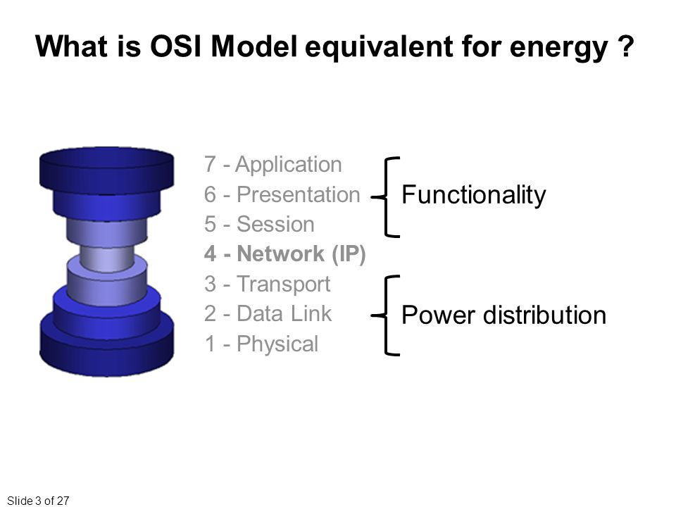 Slide 3 of 27 What is OSI Model equivalent for energy .