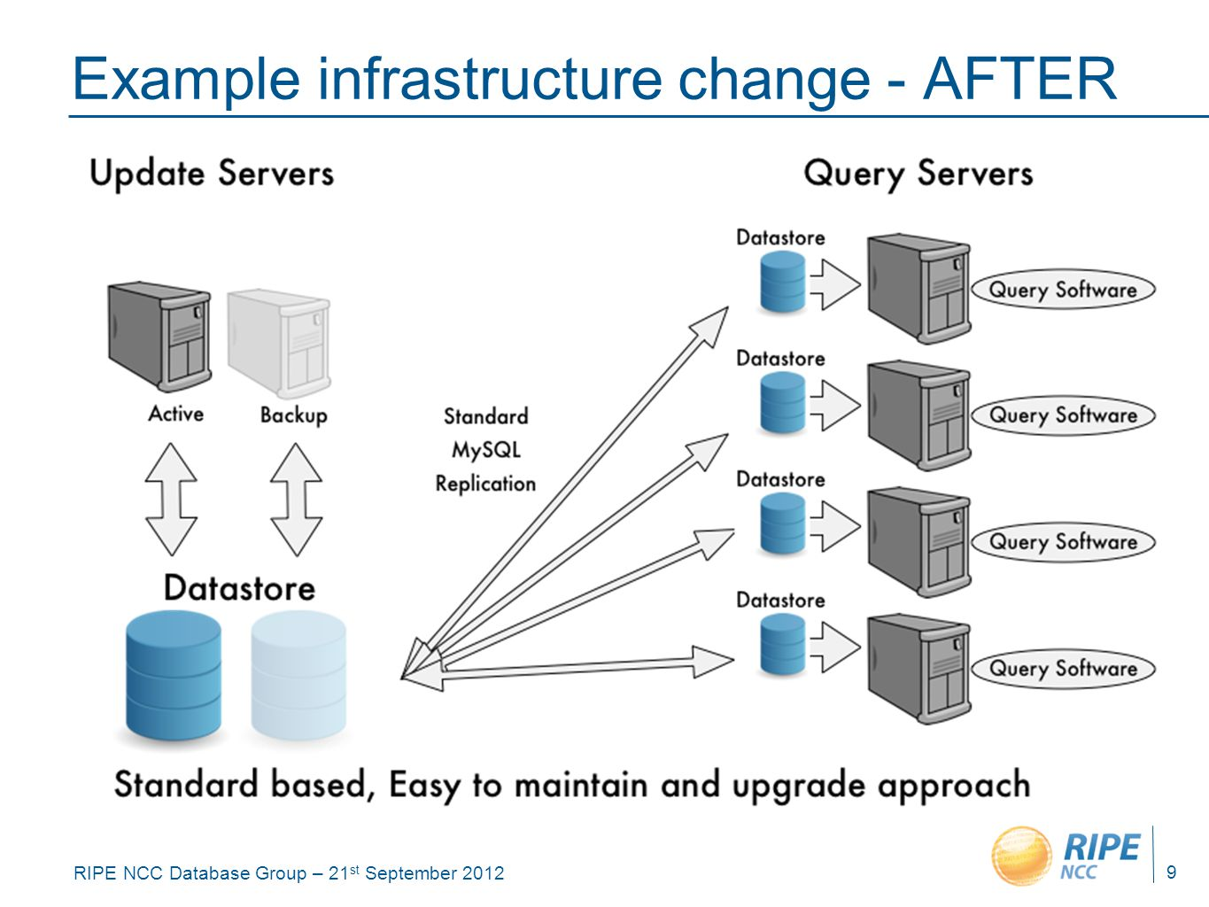 RIPE NCC Database Group – 21 st September 2012 Example infrastructure change - AFTER 9