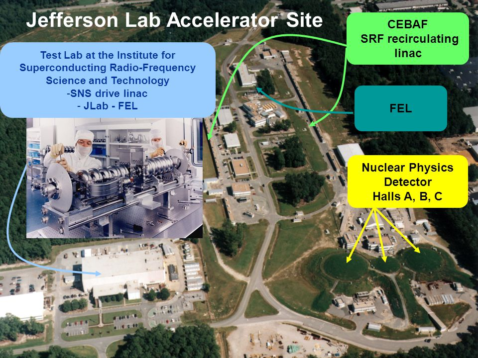Jefferson Lab Accelerator Site CEBAF SRF recirculating linac Test Lab at the Institute for Superconducting Radio-Frequency Science and Technology -SNS drive linac - JLab - FEL FEL Nuclear Physics Detector Halls A, B, C