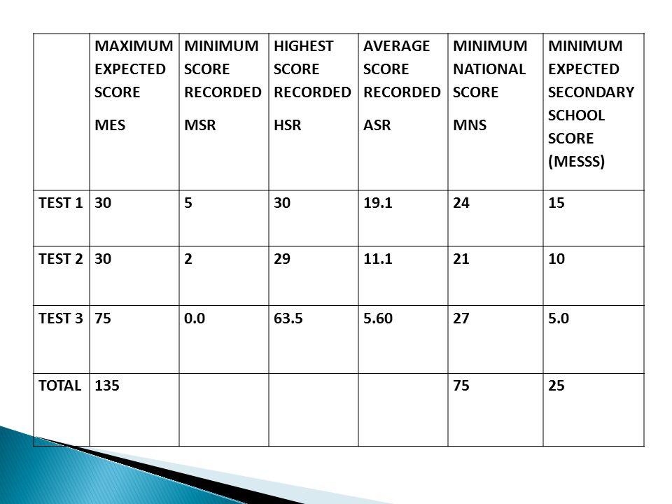 MAXIMUM EXPECTED SCORE MES MINIMUM SCORE RECORDED MSR HIGHEST SCORE RECORDED HSR AVERAGE SCORE RECORDED ASR MINIMUM NATIONAL SCORE MNS MINIMUM EXPECTE