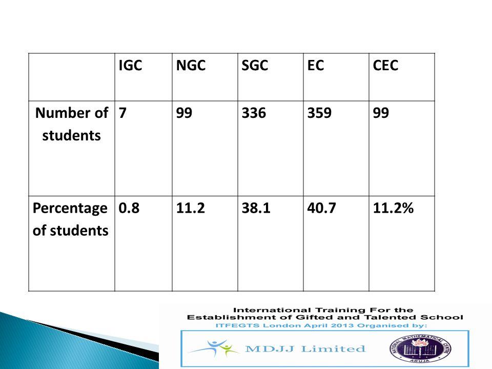 IGCNGCSGCECCEC Number of students 79933635999 Percentage of students 0.811.238.140.711.2%