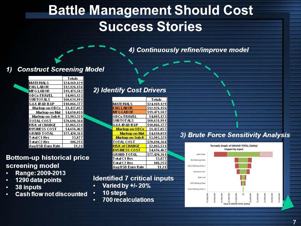 18 Battle Management FY15 Obligations
