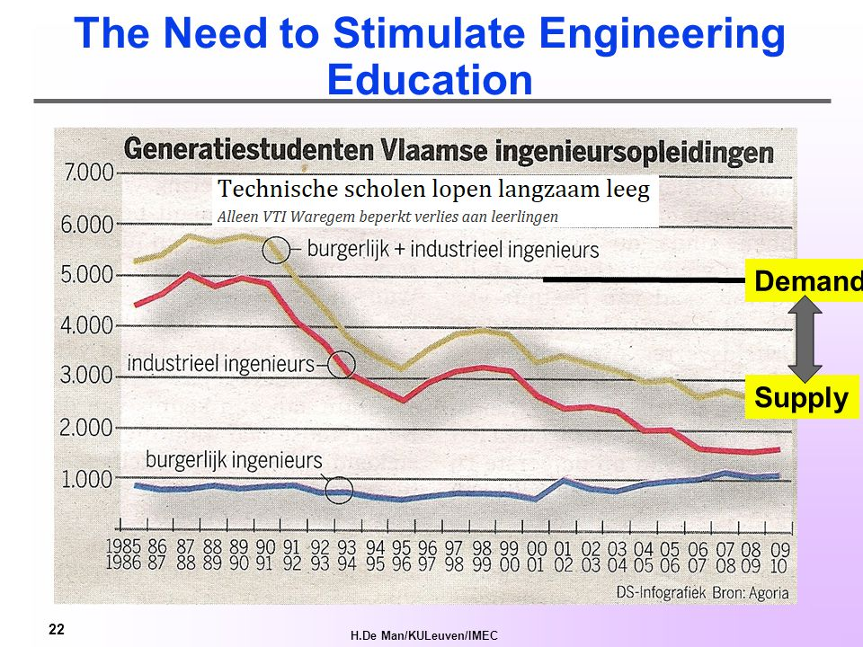H.De Man/KULeuven/IMEC 22 The Need to Stimulate Engineering Education Demand Supply