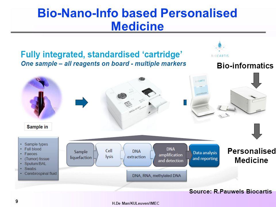 H.De Man/KULeuven/IMEC 9 Bio-Nano-Info based Personalised Medicine Source: R.Pauwels Biocartis Personalised Medicine Bio-informatics