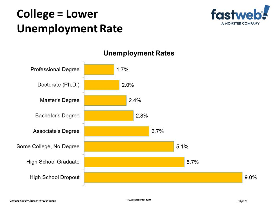 Page 8 College = Lower Unemployment Rate www.fastweb.com College Facts – Student Presentation