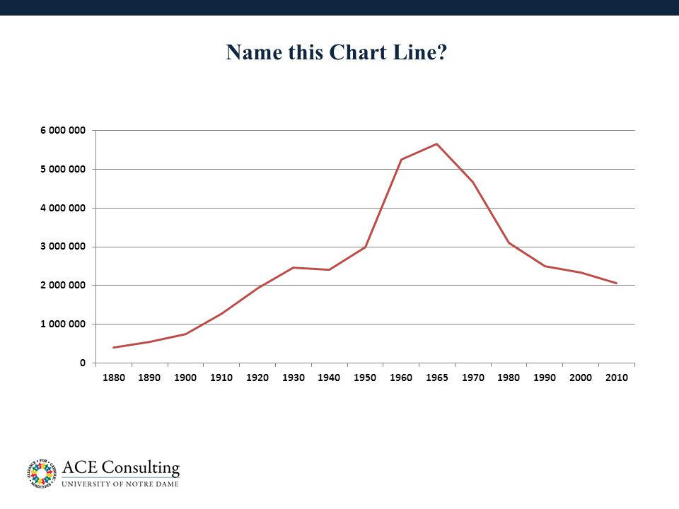 13 Name this Chart Line?