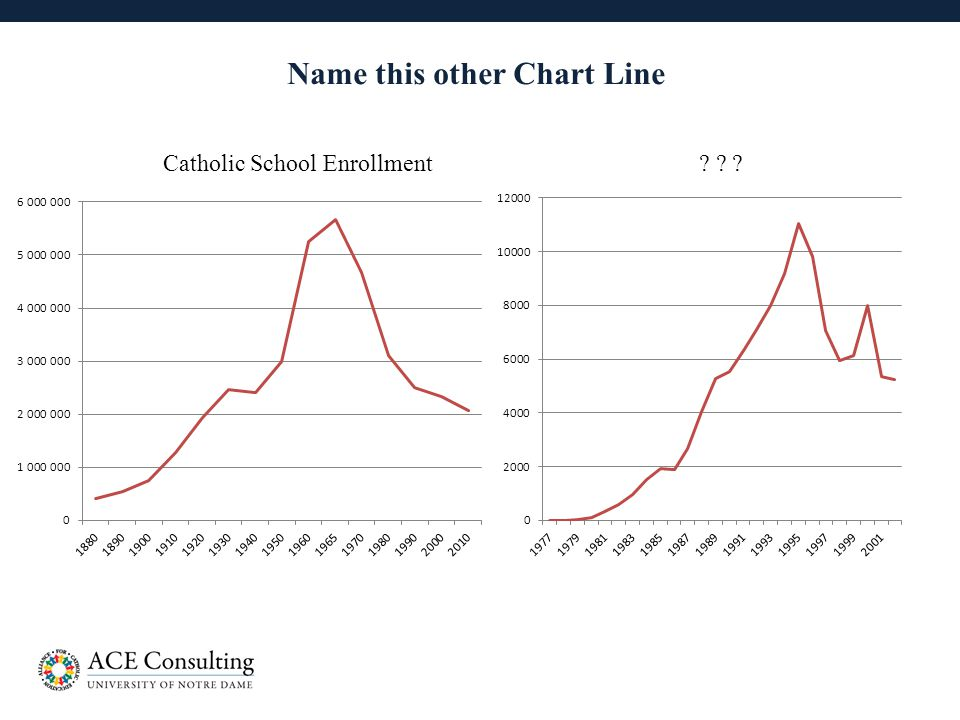 14 Name this other Chart Line Catholic School Enrollment? ? ?