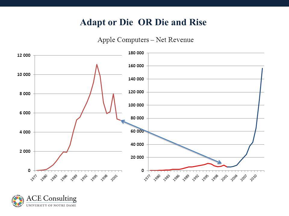 15 Adapt or Die OR Die and Rise Apple Computers – Net Revenue