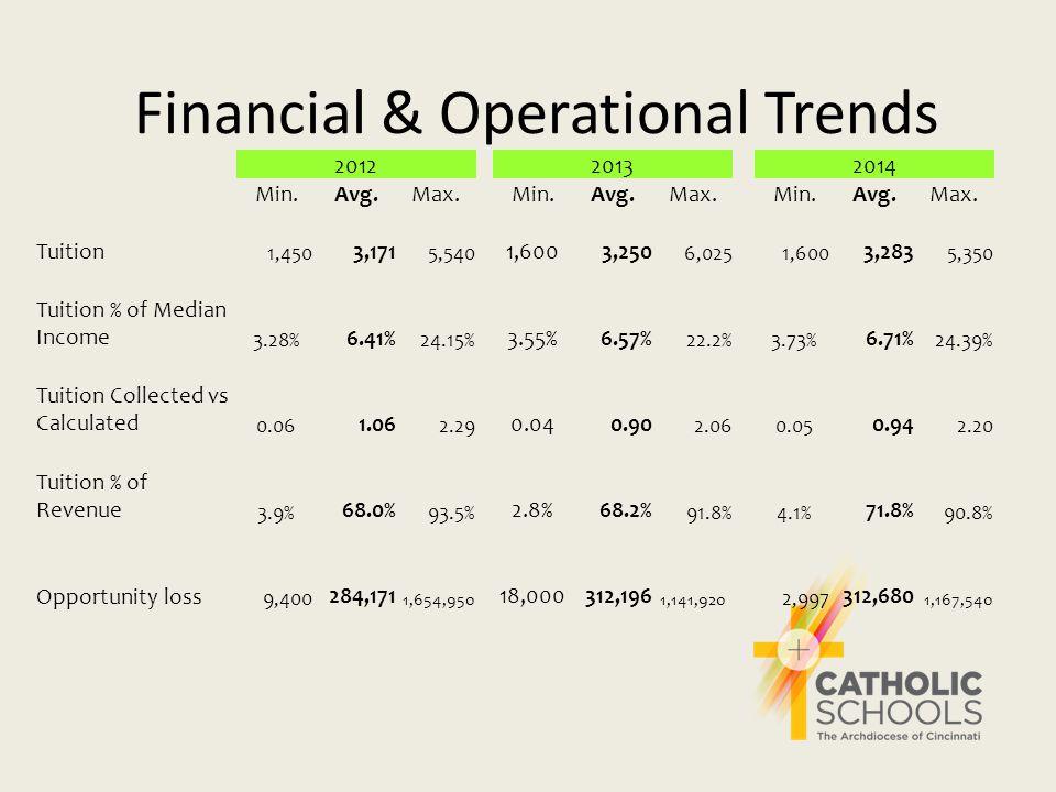 Financial & Operational Trends 201220132014 Min.Avg.Max.Min.Avg.Max.Min.Avg.Max.