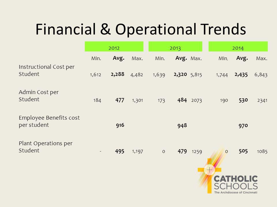 Financial & Operational Trends 201220132014 Min.Avg.