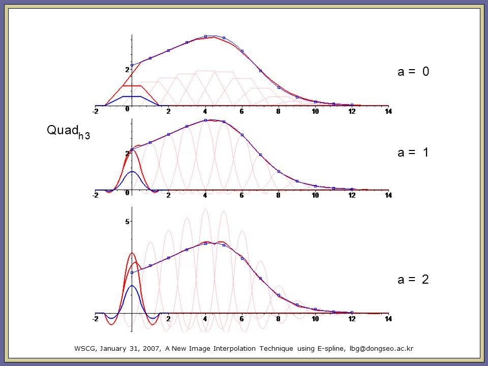 Q ua d h 3 a = 0 a = 2 a = 1