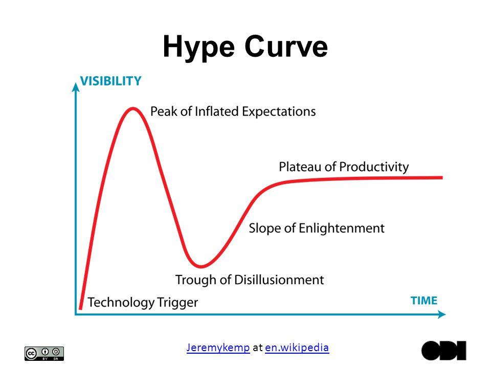 Hype Curve JeremykempJeremykemp at en.wikipediaen.wikipedia