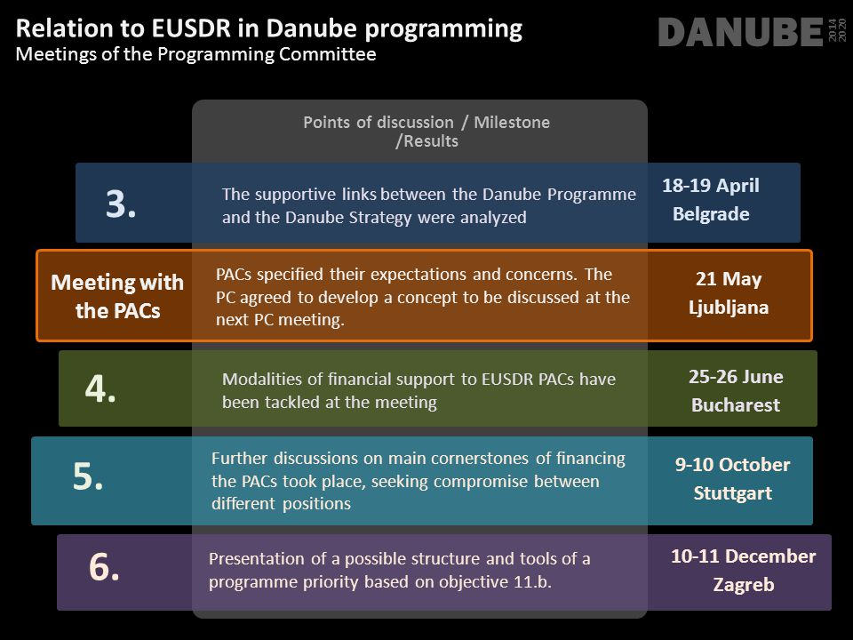 Points of discussion / Milestone /Results DANUBE 2014 2020 The supportive links between the Danube Programme and the Danube Strategy were analyzed 18-