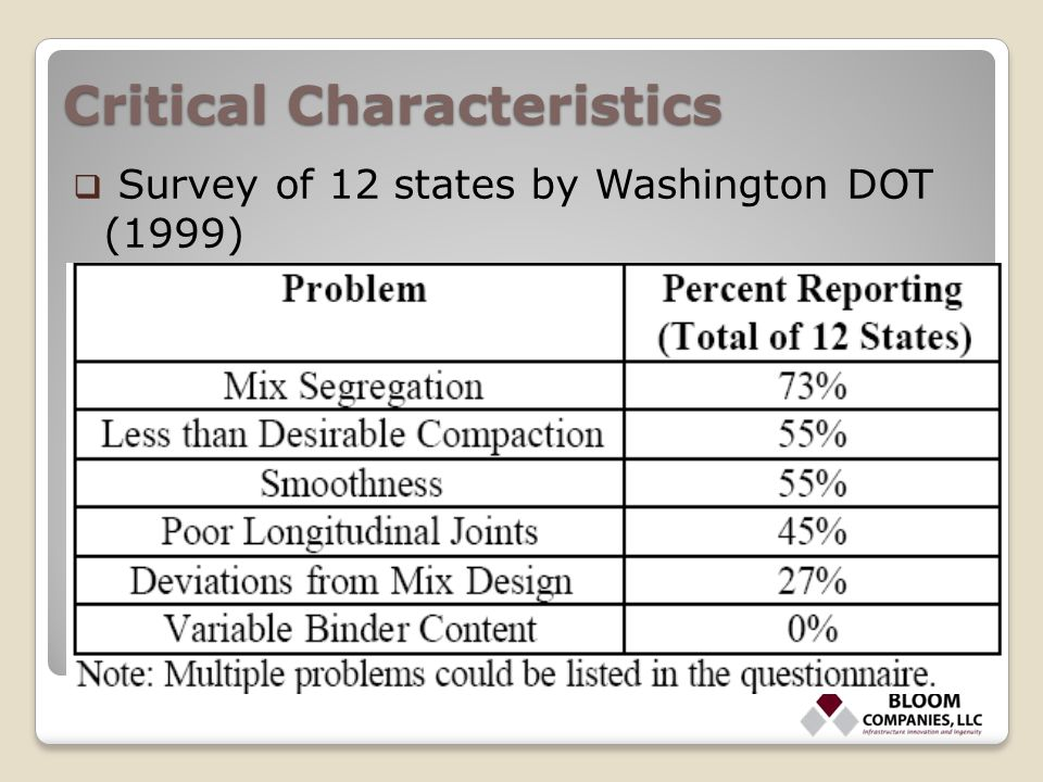 Critical Characteristics  Survey of 12 states by Washington DOT (1999)