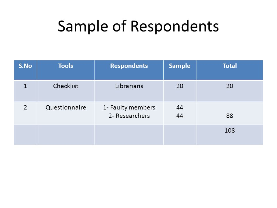 Sample of Respondents S.NoToolsRespondentsSampleTotal 1ChecklistLibrarians20 2Questionnaire1- Faulty members 2- Researchers 44 88 108