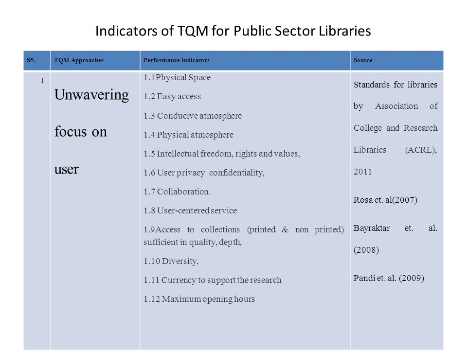 Indicators of TQM for Public Sector Libraries S#.TQM ApproachesPerformance IndicatorsSource 1 Unwavering focus on user 1.1Physical Space 1.2 Easy access 1.3 Conducive atmosphere 1.4 Physical atmosphere 1.5 Intellectual freedom, rights and values, 1.6 User privacy confidentiality, 1.7 Collaboration.