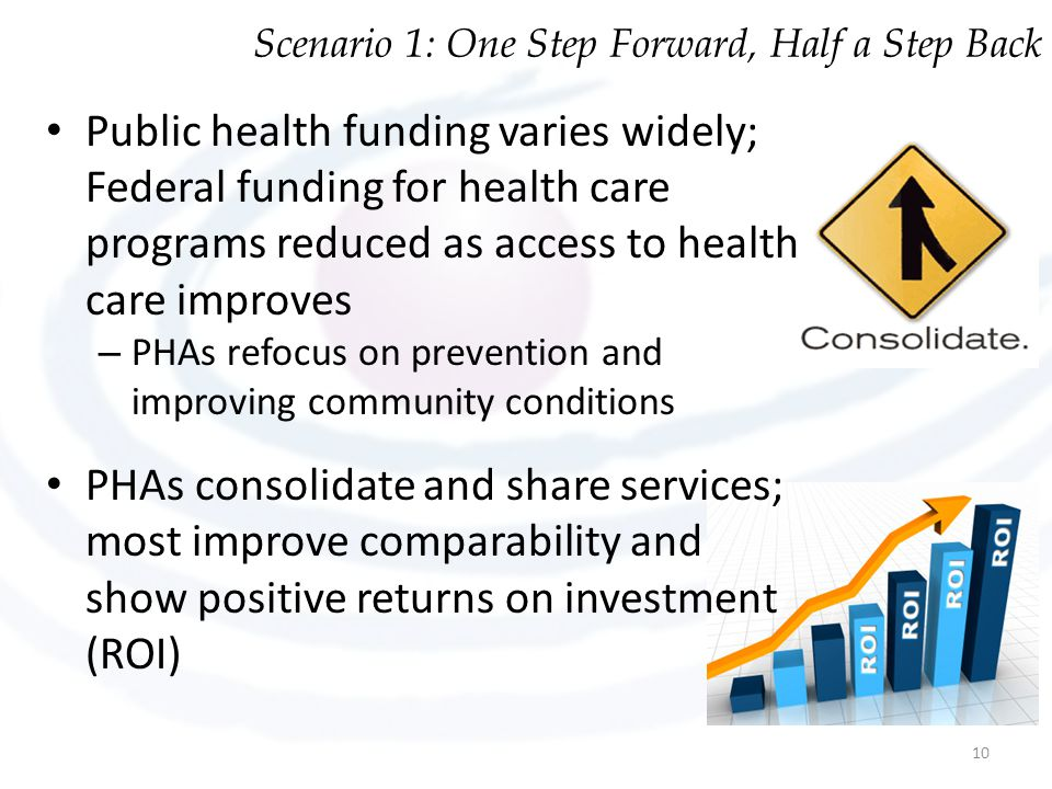 Public health funding varies widely; Federal funding for health care programs reduced as access to health care improves – PHAs refocus on prevention a