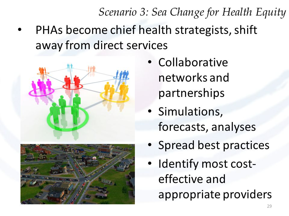 PHAs become chief health strategists, shift away from direct services Collaborative networks and partnerships Simulations, forecasts, analyses Spread
