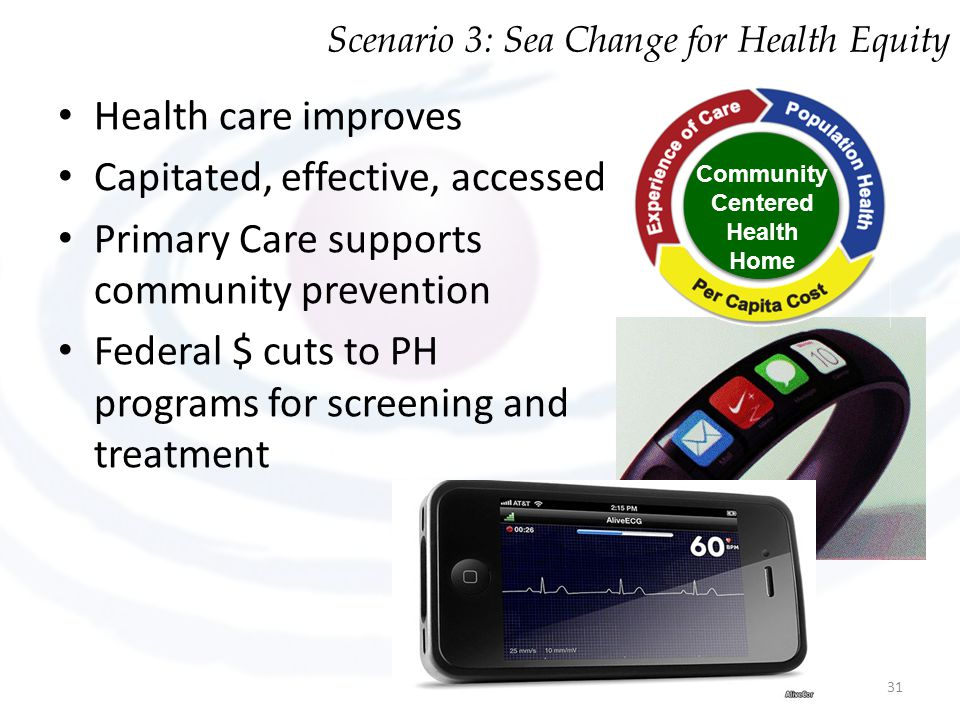 Health care improves Capitated, effective, accessed Primary Care supports community prevention Federal $ cuts to PH programs for screening and treatme