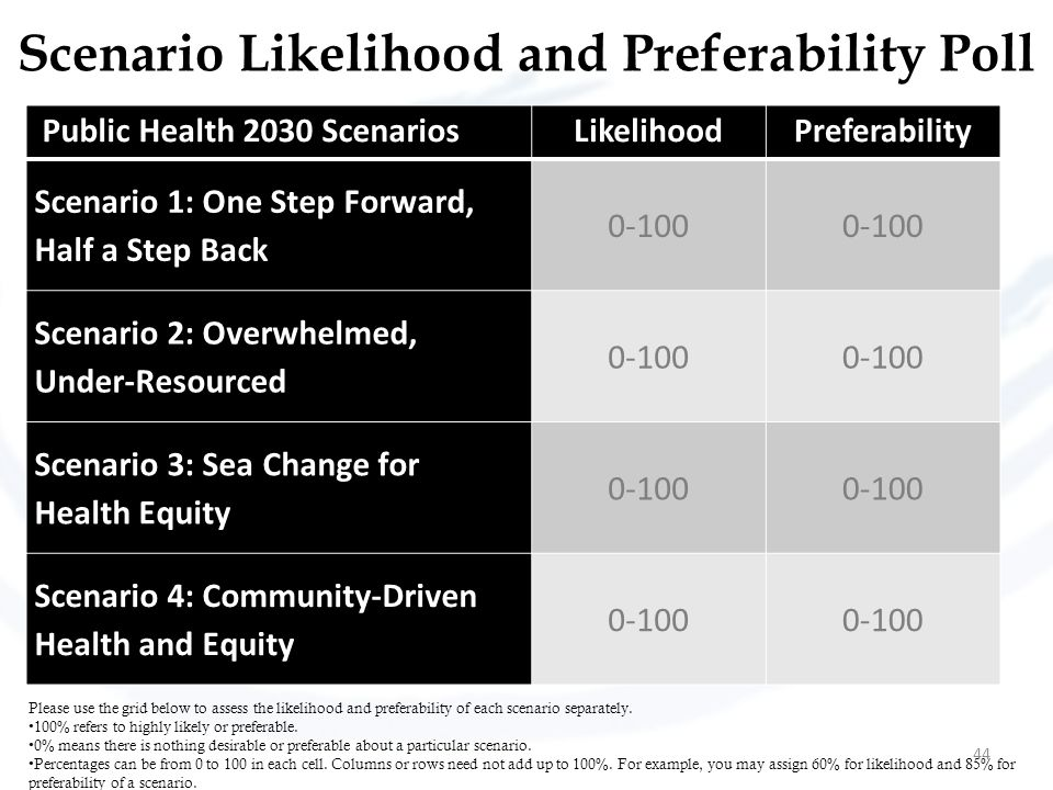 Scenario Likelihood and Preferability Poll Please use the grid below to assess the likelihood and preferability of each scenario separately.