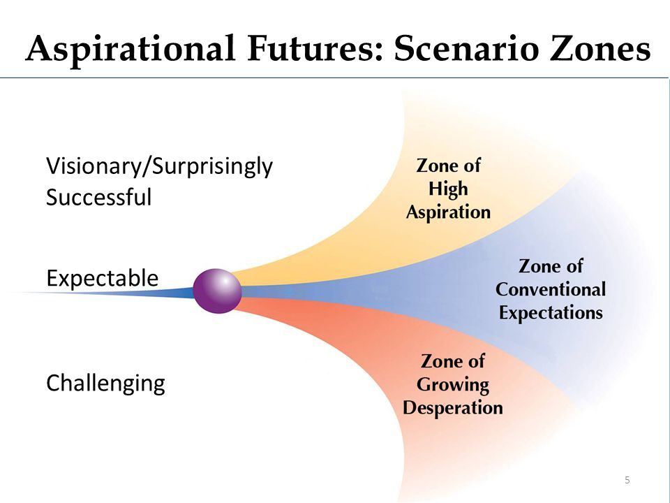 Aspirational Futures: Scenario Zones Visionary/Surprisingly Successful Expectable Challenging 5