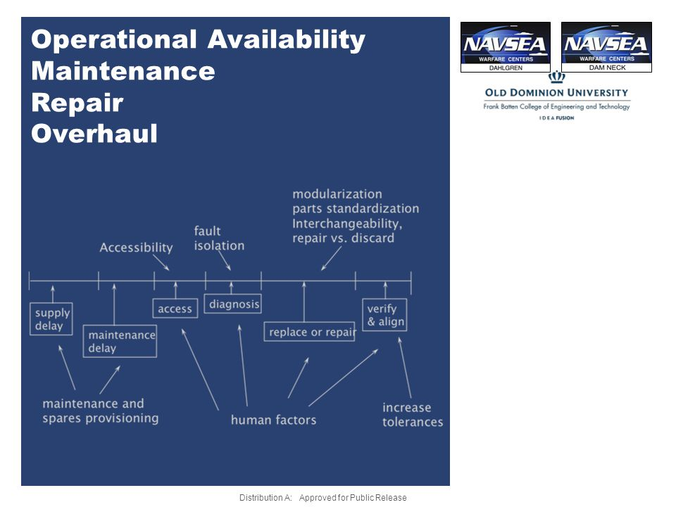 Operational Availability Maintenance Repair Overhaul Distribution A: Approved for Public Release