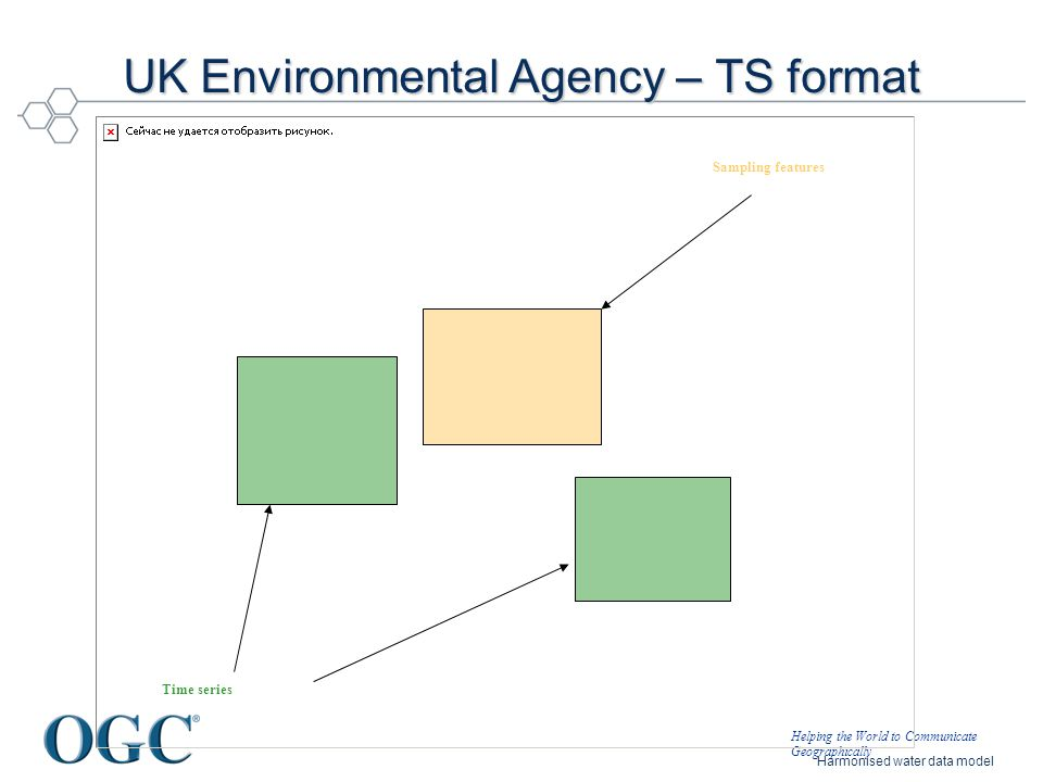 Helping the World to Communicate Geographically Harmonised water data model UK Environmental Agency – TS format Sampling features Time series