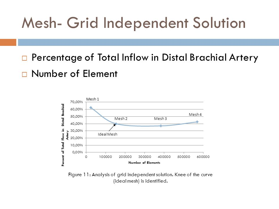Mesh- Grid Independent Solution  Percentage of Total Inflow in Distal Brachial Artery  Number of Element Mesh 2 Mesh 3 Mesh 4 Ideal Mesh Figure 11: Analysis of grid independent solution.