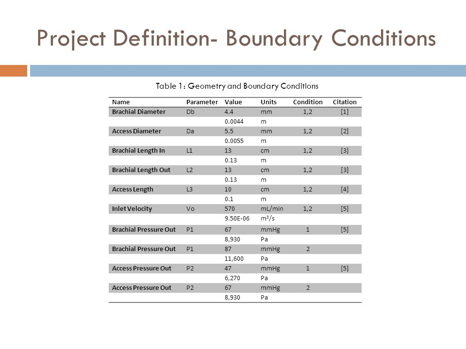 Project Definition- Boundary Conditions NameParameterValueUnitsConditionCitation Brachial DiameterDb4.4mm1,2[1] 0.0044m Access DiameterDa5.5mm1,2[2] 0.0055m Brachial Length InL113cm1,2[3] 0.13m Brachial Length OutL213cm1,2[3] 0.13m Access LengthL310cm1,2[4] 0.1m Inlet VelocityVo570mL/min1,2[5] 9.50E-06m 3 /s Brachial Pressure OutP167mmHg1[5] 8,930Pa Brachial Pressure OutP187mmHg2 11,600Pa Access Pressure OutP247mmHg1[5] 6,270Pa Access Pressure OutP267mmHg2 8,930Pa Table 1: Geometry and Boundary Conditions