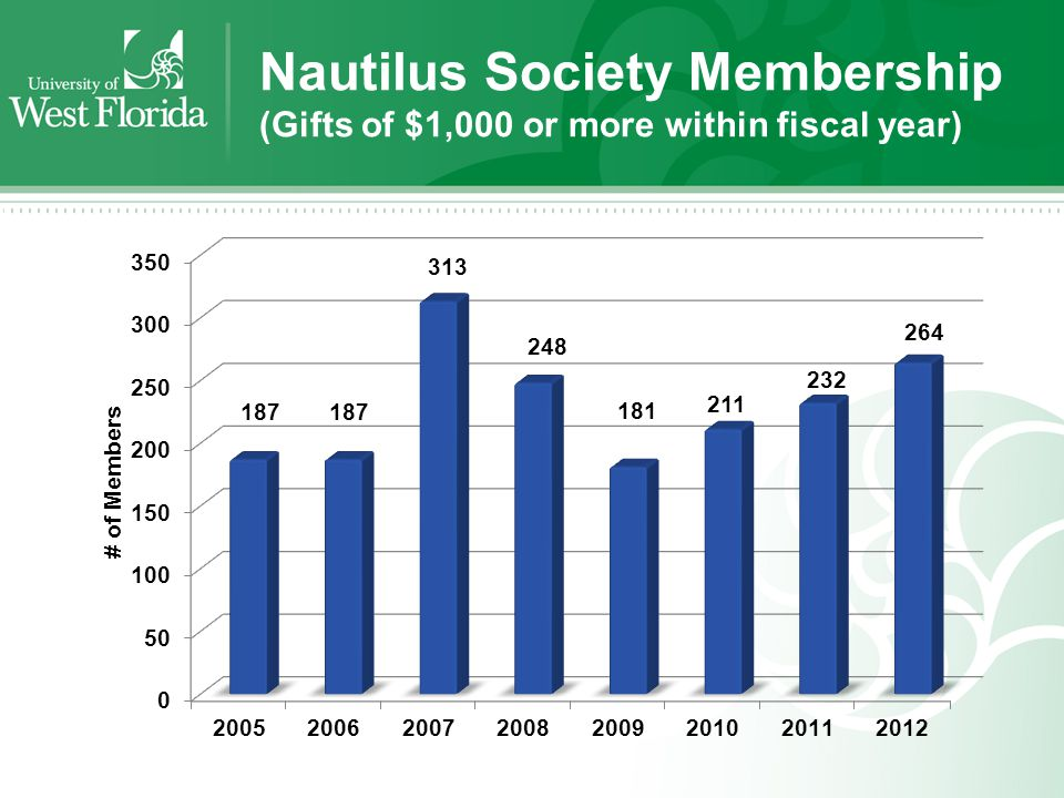 Nautilus Society Membership (Gifts of $1,000 or more within fiscal year)