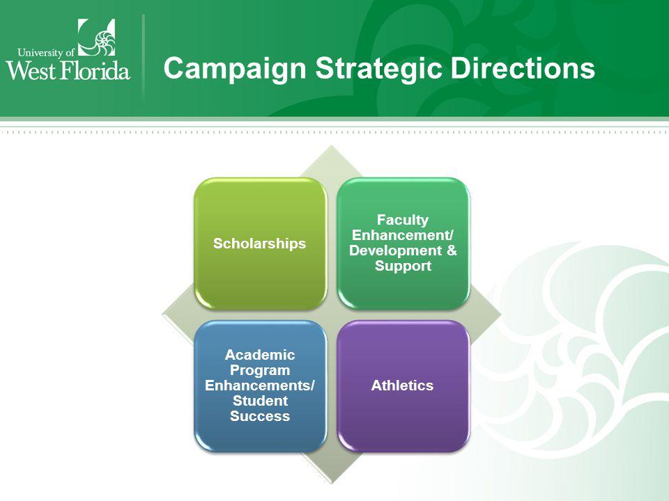 Campaign Strategic Directions Scholarships Faculty Enhancement/ Development & Support Academic Program Enhancements/ Student Success Athletics