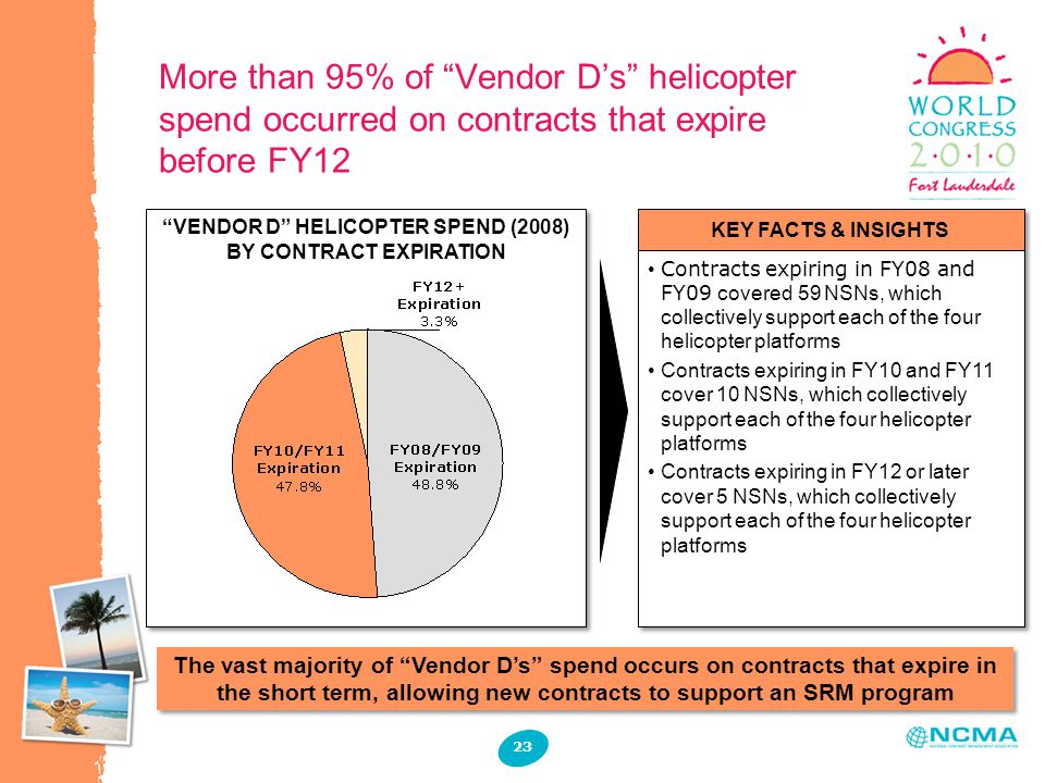 More than 95% of Vendor D's helicopter spend occurred on contracts that expire before FY12 23 VENDOR D HELICOPTER SPEND (2008) BY CONTRACT EXPIRATION Contracts expiring in FY08 and FY09 covered 59 NSNs, which collectively support each of the four helicopter platforms Contracts expiring in FY10 and FY11 cover 10 NSNs, which collectively support each of the four helicopter platforms Contracts expiring in FY12 or later cover 5 NSNs, which collectively support each of the four helicopter platforms Contracts expiring in FY08 and FY09 covered 59 NSNs, which collectively support each of the four helicopter platforms Contracts expiring in FY10 and FY11 cover 10 NSNs, which collectively support each of the four helicopter platforms Contracts expiring in FY12 or later cover 5 NSNs, which collectively support each of the four helicopter platforms KEY FACTS & INSIGHTS The vast majority of Vendor D's spend occurs on contracts that expire in the short term, allowing new contracts to support an SRM program
