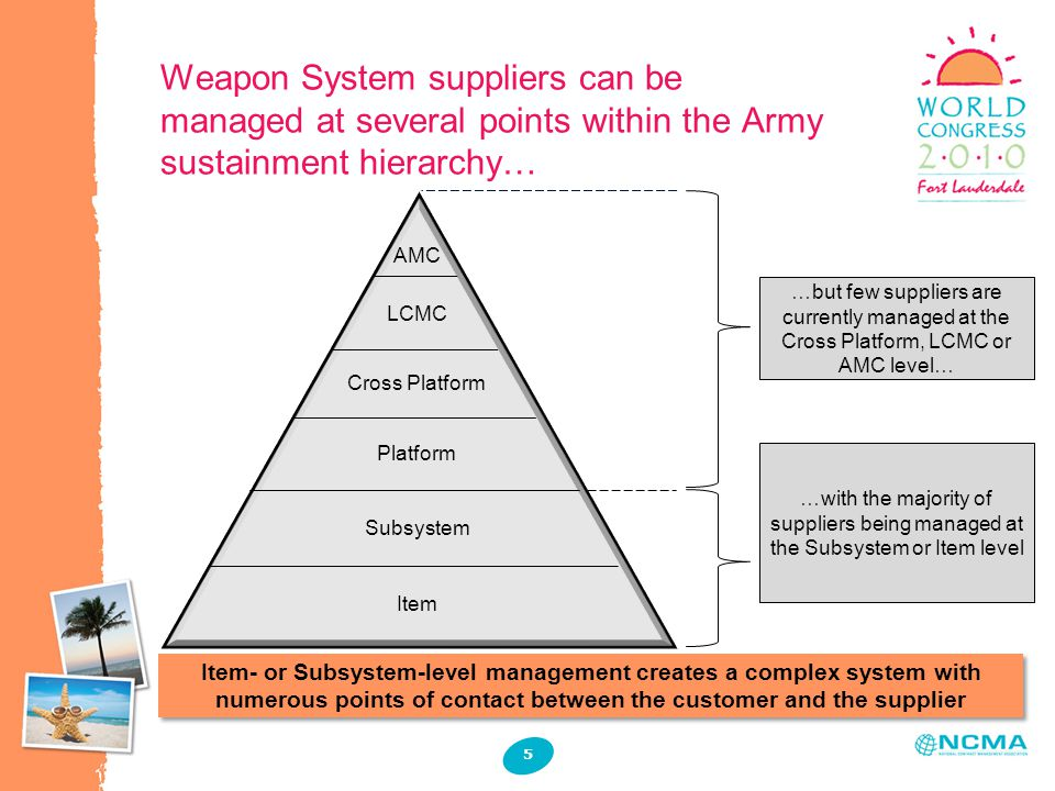 Item Subsystem Platform Cross Platform LCMC AMC …but few suppliers are currently managed at the Cross Platform, LCMC or AMC level… …with the majority of suppliers being managed at the Subsystem or Item level Weapon System suppliers can be managed at several points within the Army sustainment hierarchy… 5 Item- or Subsystem-level management creates a complex system with numerous points of contact between the customer and the supplier