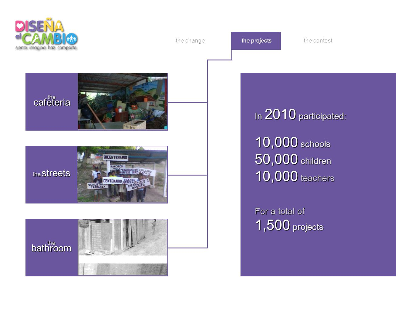 elbaño la cafetería lascalles the projectsthe change In 2010 participated: 10,000 schools 50,000 children 10,000 teachers For a total of 1,500 projects thecafeteria the streets thebathroom the contest