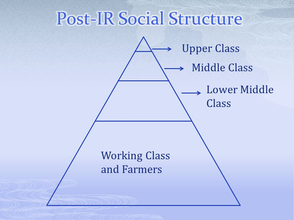 Upper Class Middle Class Lower Middle Class Working Class and Farmers