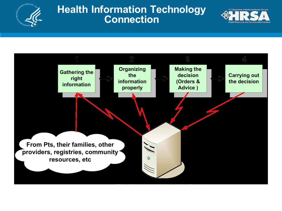 Health Information Technology Connection