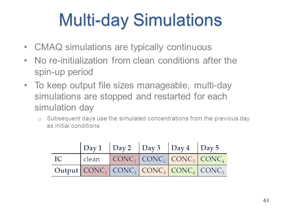 63 Multi-day Simulations CMAQ simulations are typically continuous No re-initialization from clean conditions after the spin-up period To keep output