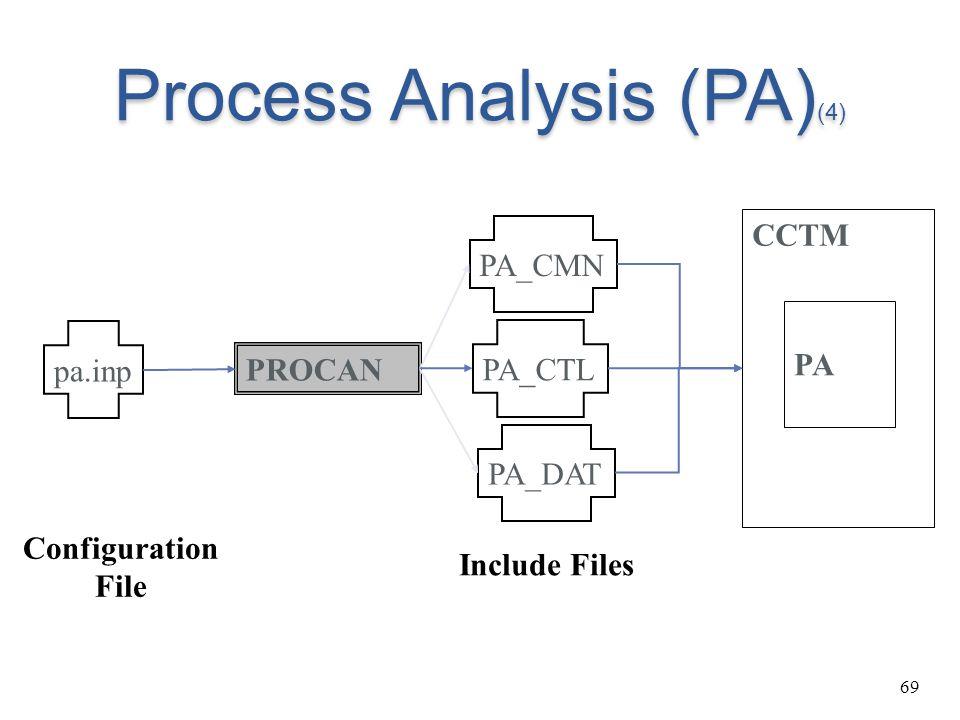 69 Process Analysis (PA) (4) PROCAN CCTM PA PA_CMN PA_CTL PA_DAT Include Files pa.inp Configuration File