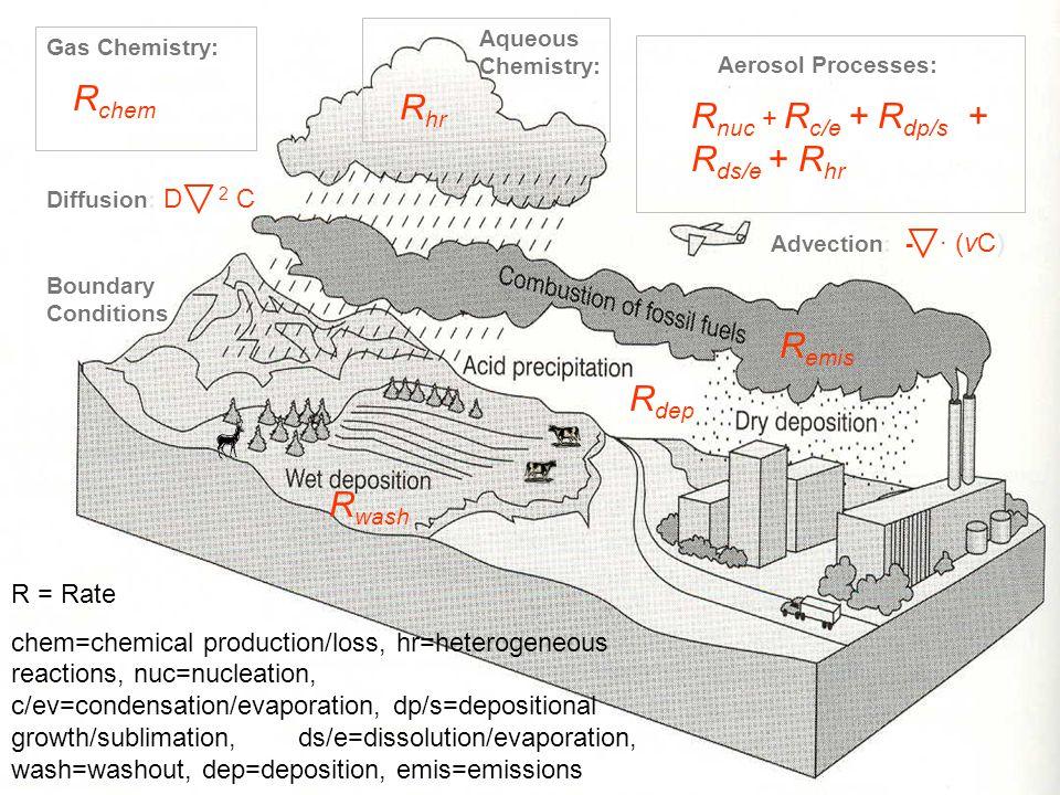 7 Advection: - ∙ (vC) Boundary Conditions Aerosol Processes: Gas Chemistry: Aqueous Chemistry: R emis R dep R chem R wash R nuc + R c/e + R dp/s + R ds/e + R hr R hr Diffusion: D 2 C R = Rate chem=chemical production/loss, hr=heterogeneous reactions, nuc=nucleation, c/ev=condensation/evaporation, dp/s=depositional growth/sublimation, ds/e=dissolution/evaporation, wash=washout, dep=deposition, emis=emissions