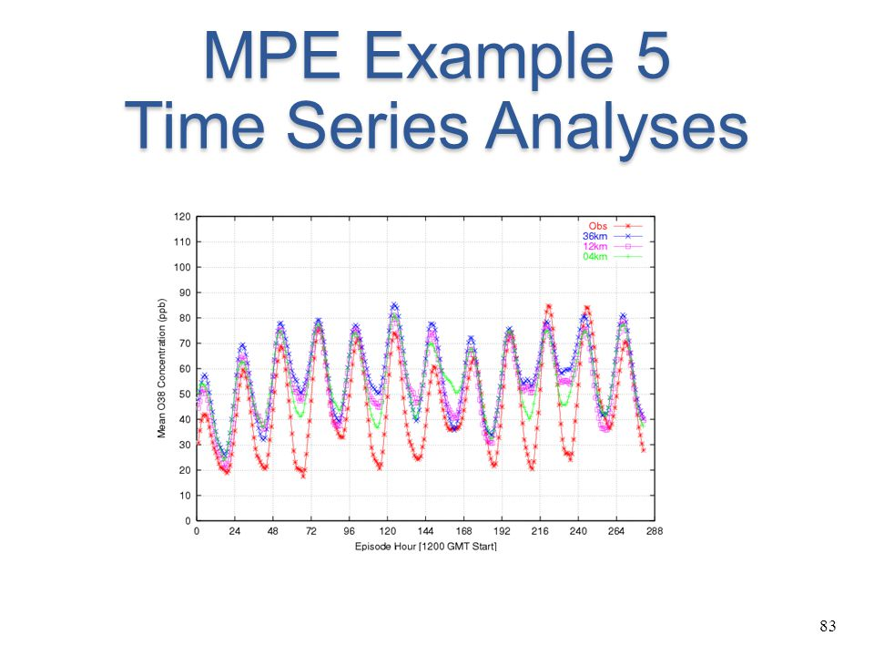 83 MPE Example 5 Time Series Analyses